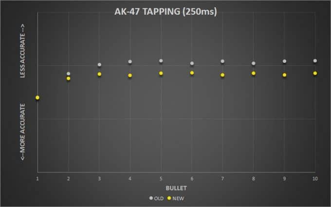 AK47_Tapping250